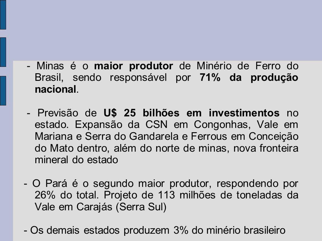- Minas é o maior produtor de Minério de Ferro do Brasil, sendo responsável por 71% da produção nacional. - Previsão de U$ 25 bilhões em investimentos