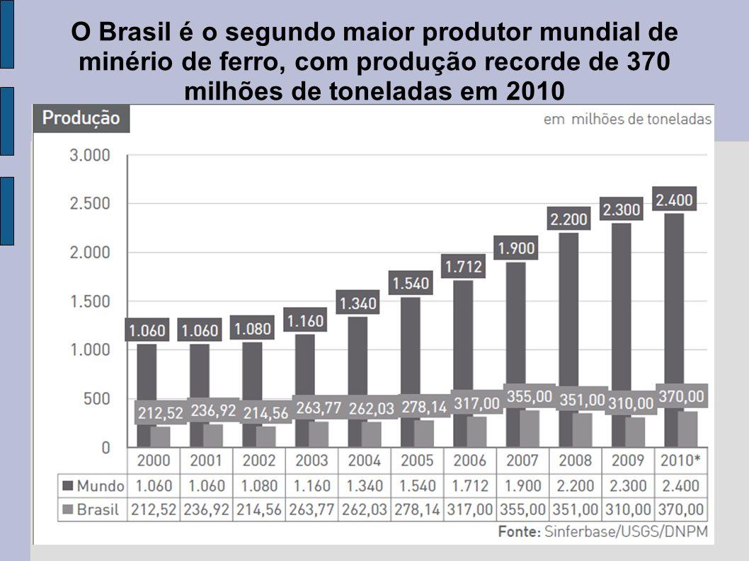 O Brasil é o segundo maior produtor mundial de minério de ferro, com produção recorde de 370 milhões de toneladas em 2010