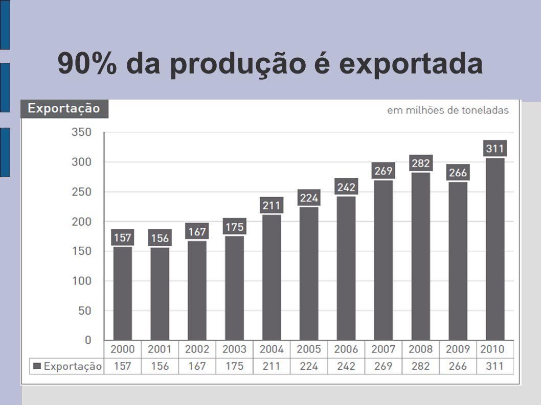90% da produção é exportada
