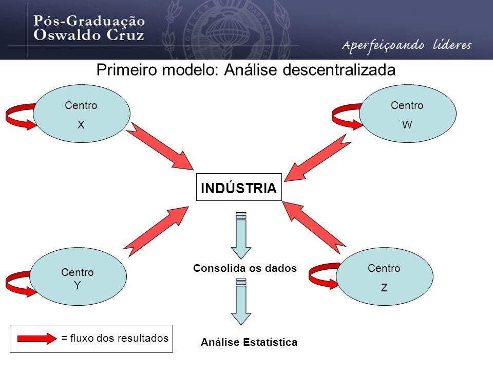 Primeiro modelo: Análise descentralizada INDÚSTRIA Centro Y Centro Z Centro W Centro X Consolida os dados Análise Estatística = fluxo dos resultados