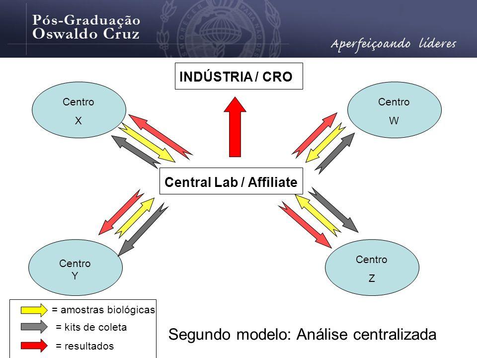 Segundo modelo: Análise centralizada INDÚSTRIA / CRO Centro Y Centro Z Centro W Centro X = amostras biológicas Central Lab / Affiliate = kits de colet