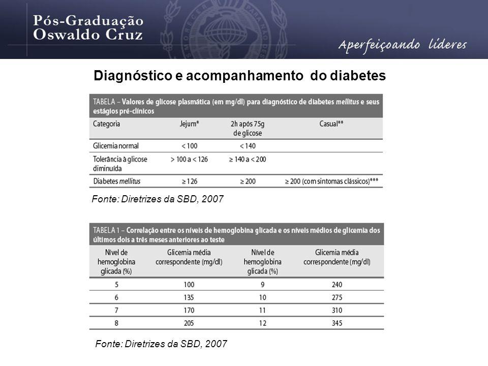 Diagnóstico e acompanhamento do diabetes Fonte: Diretrizes da SBD, 2007