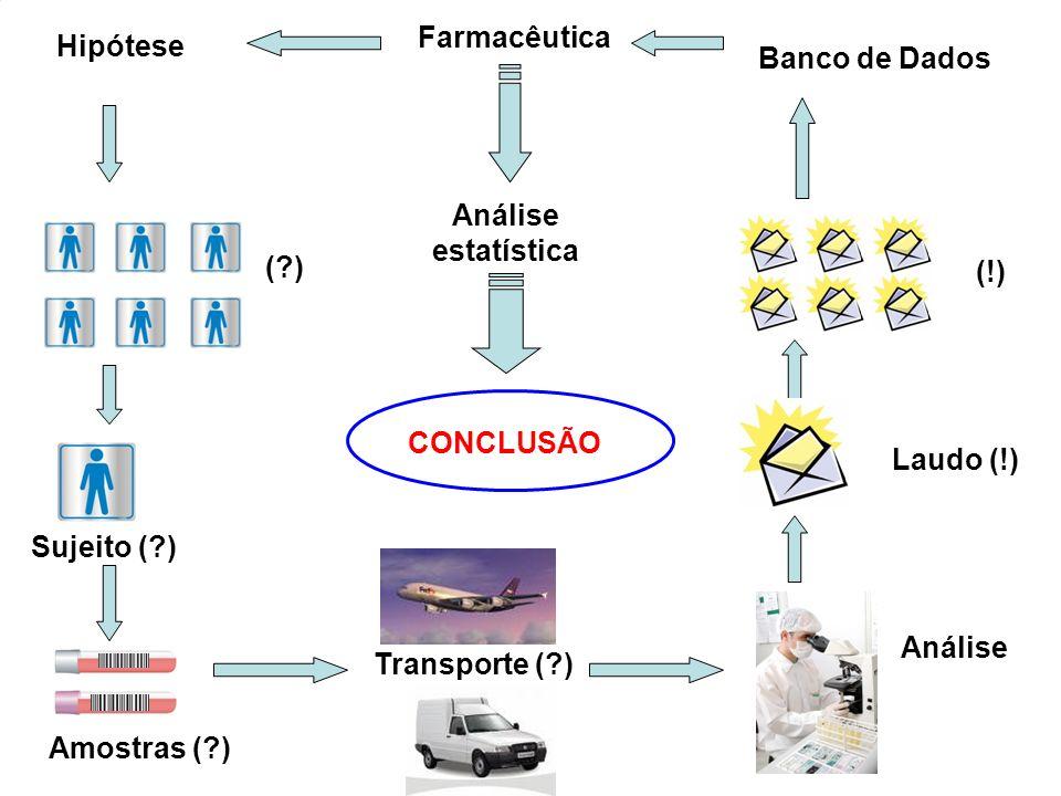 Amostras (?) Sujeito (?)Transporte (?) Hipótese Farmacêutica Análise Laudo (!) (!) (?)(?) Banco de Dados Análise estatística CONCLUSÃO