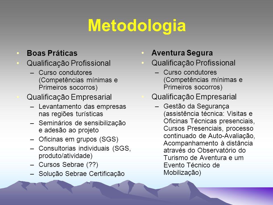 Metodologia Boas Práticas Qualificação Profissional –Curso condutores (Competências mínimas e Primeiros socorros) Qualificação Empresarial –Levantamen