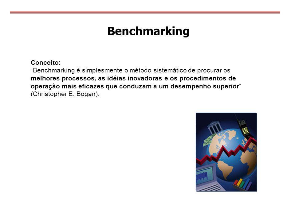 Benchmarking Conceito: Benchmarking é simplesmente o método sistemático de procurar os melhores processos, as idéias inovadoras e os procedimentos de