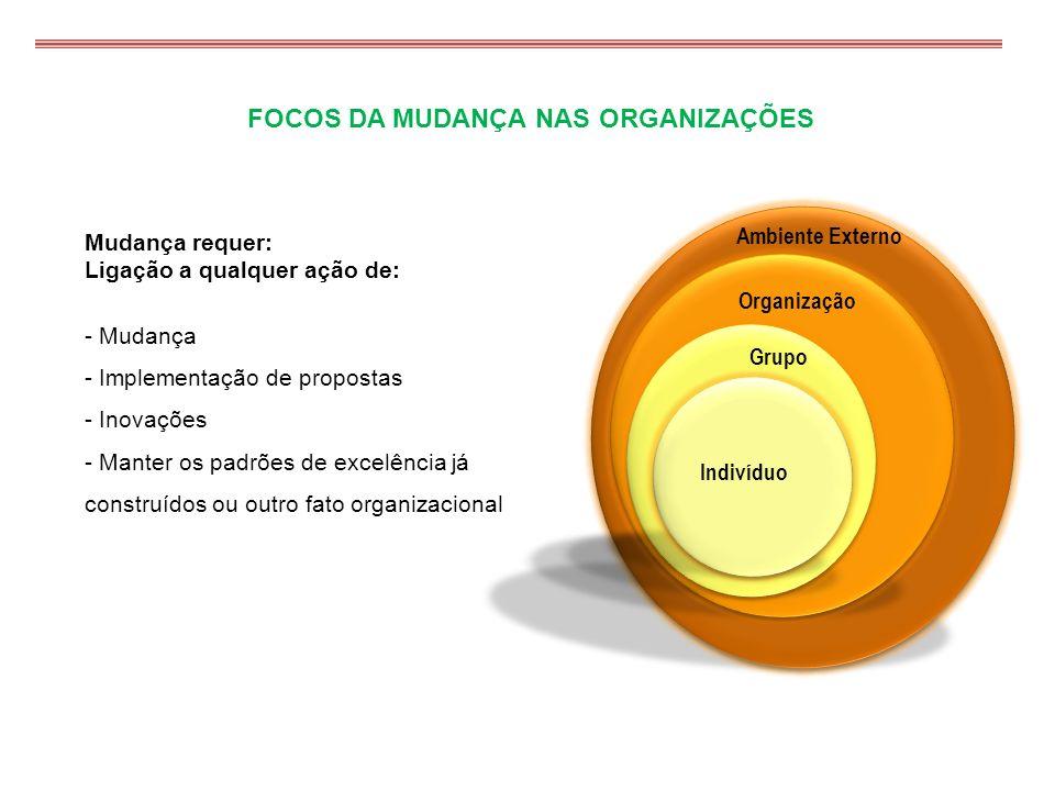 FOCOS DA MUDANÇA NAS ORGANIZAÇÕES Mudança requer: Ligação a qualquer ação de: - Mudança - Implementação de propostas - Inovações - Manter os padrões d
