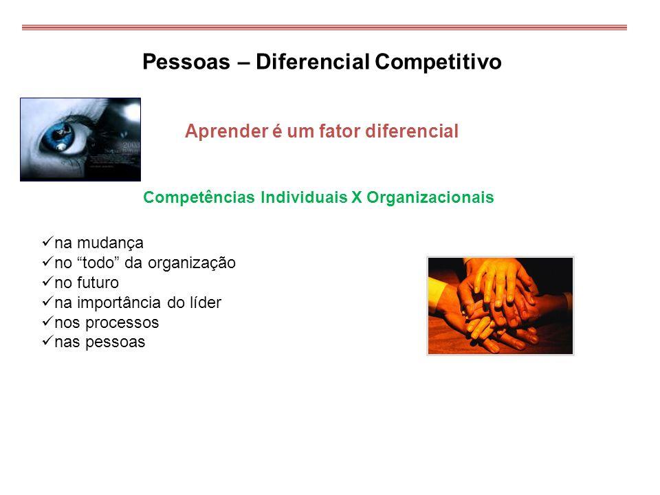 Pessoas – Diferencial Competitivo Aprender é um fator diferencial Competências Individuais X Organizacionais na mudança no todo da organização no futu