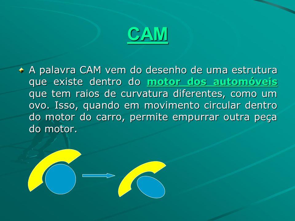 CAM A palavra CAM vem do desenho de uma estrutura que existe dentro do motor dos automóveis que tem raios de curvatura diferentes, como um ovo. Isso,