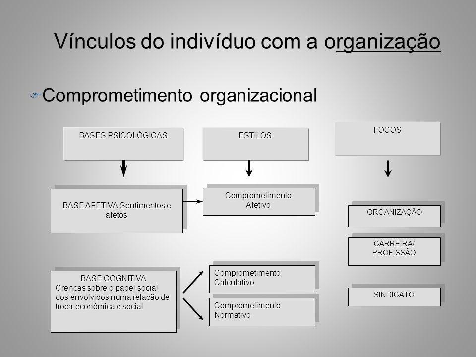Vínculos do indivíduo com a organização F Postulados sociológicos e cognitivistas (processamento de informações e esquemas) que sustentam as proposiçõ