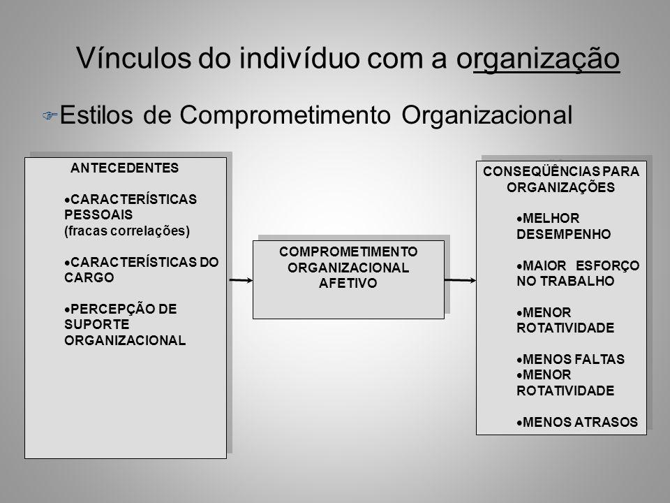 Vínculos do indivíduo com a organização F Estilos de Comprometimento Organizacional –Comprometimento Afetivo... Um estado no qual um indivíduo se iden