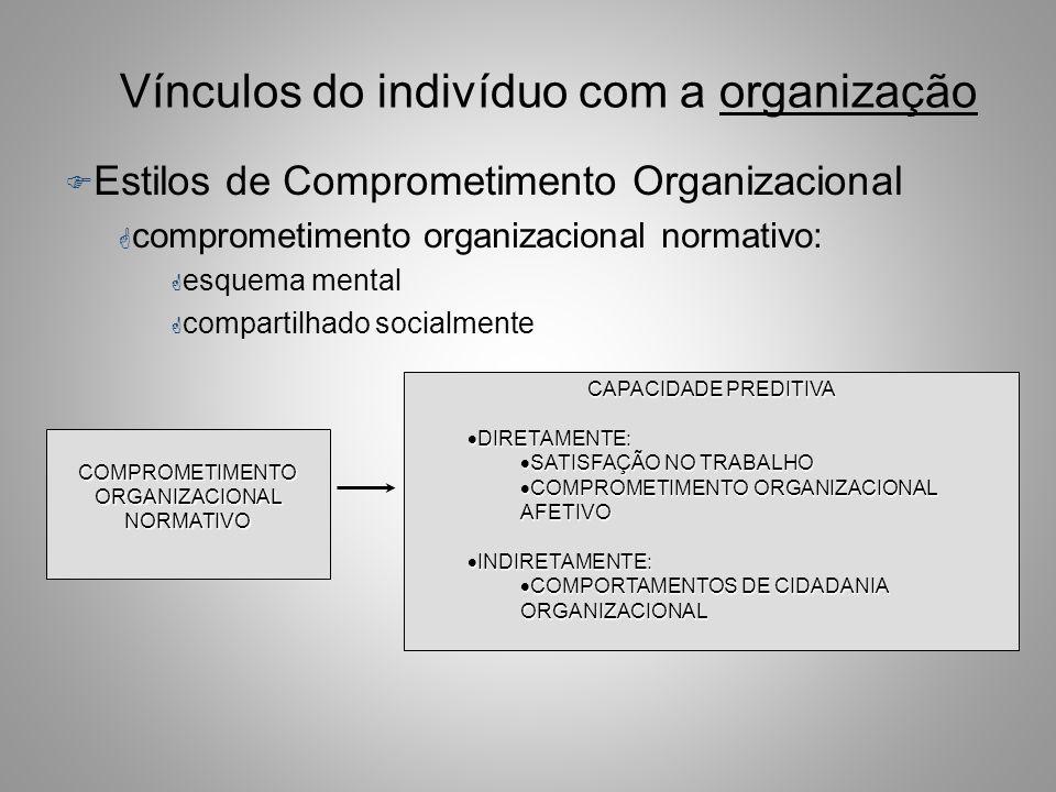 Vínculos do indivíduo com a organização F Estilos de Comprometimento Organizacional –Comprometimento Normativo Crenças do empregado acerca da dívida s