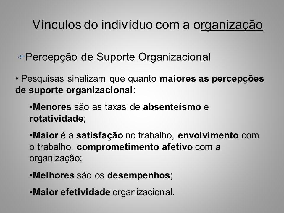 Vínculos do indivíduo com a organização F Percepção de Suporte Organizacional