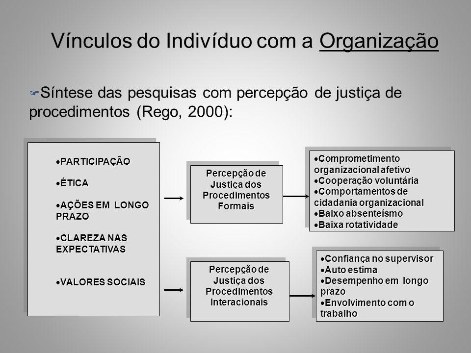 Vínculos do Indivíduo com a Organização F Percepção de Justiça Procedimental Crenças do empregado de que são justos os meios utilizados na determinaçã