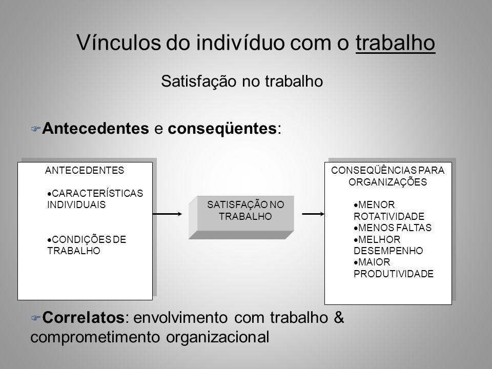 Vínculos do indivíduo com o trabalho Satisfação no trabalho F Antecedentes e conseqüentes: F Correlatos: envolvimento com trabalho & comprometimento organizacional ANTECEDENTES CARACTERÍSTICAS INDIVIDUAIS CONDIÇÕES DE TRABALHO ANTECEDENTES CARACTERÍSTICAS INDIVIDUAIS CONDIÇÕES DE TRABALHO SATISFAÇÃO NO TRABALHO CONSEQÜÊNCIAS PARA ORGANIZAÇÕES MENOR ROTATIVIDADE MENOS FALTAS MELHOR DESEMPENHO MAIOR PRODUTIVIDADE CONSEQÜÊNCIAS PARA ORGANIZAÇÕES MENOR ROTATIVIDADE MENOS FALTAS MELHOR DESEMPENHO MAIOR PRODUTIVIDADE