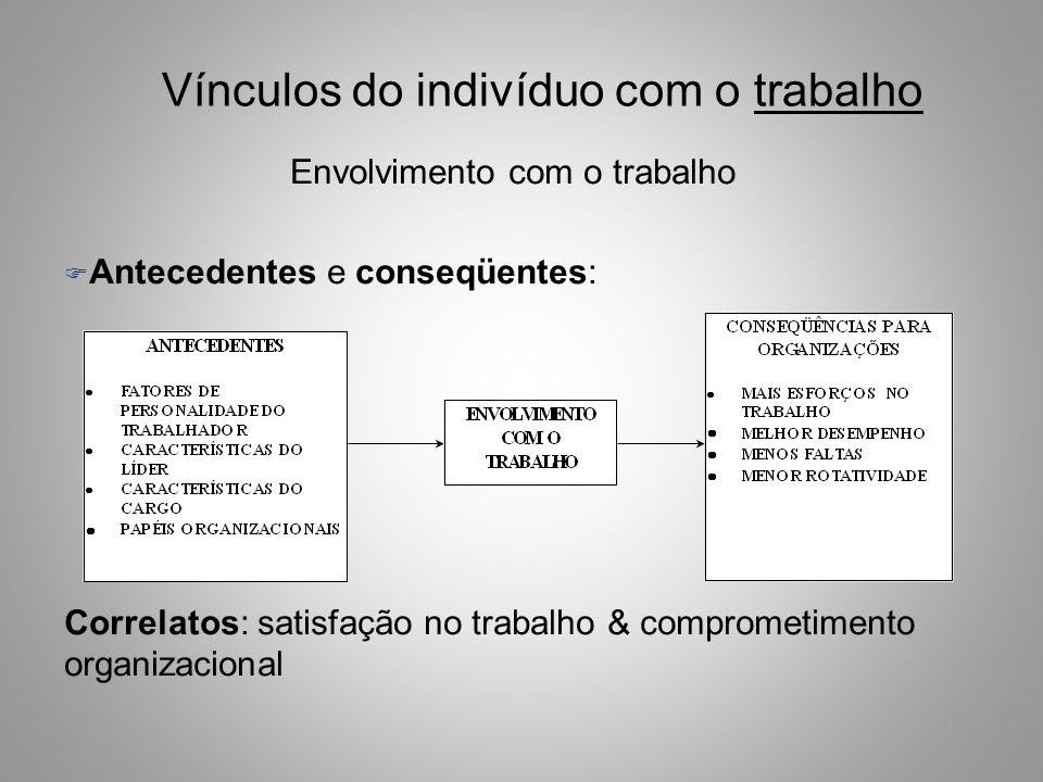 Vínculos do indivíduo com o trabalho Envolvimento com o trabalho F Antecedentes e conseqüentes: Correlatos: satisfação no trabalho & comprometimento organizacional