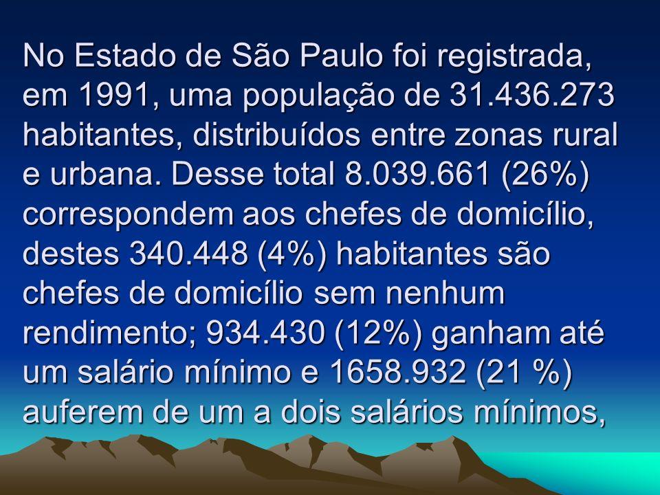 No Estado de São Paulo foi registrada, em 1991, uma população de 31.436.273 habitantes, distribuídos entre zonas rural e urbana. Desse total 8.039.661