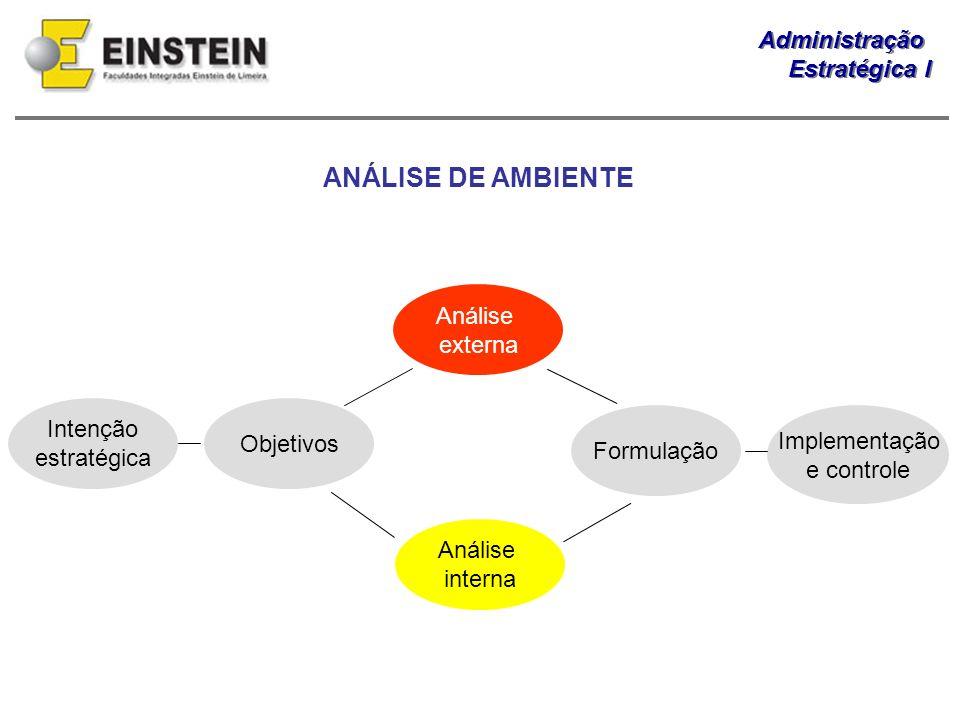 Administração Estratégica I Administração Estratégica I Intenção estratégica Objetivos Análise externa Análise interna Formulação Implementação e cont
