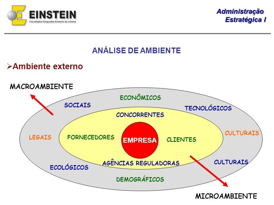 Administração Estratégica I Administração Estratégica I Ambiente externo EMPRESA FORNECEDORES CLIENTES CONCORRENTES AGÊNCIAS REGULADORAS TECNOLÓGICOS