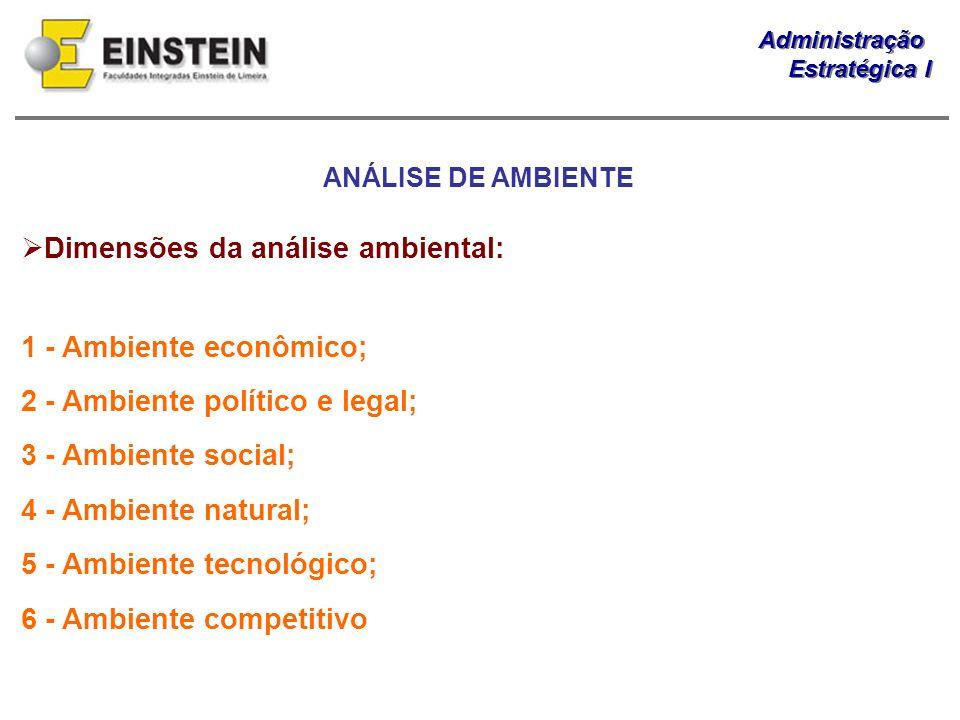 Administração Estratégica I Administração Estratégica I Dimensões da análise ambiental: 1 - Ambiente econômico; 2 - Ambiente político e legal; 3 - Amb
