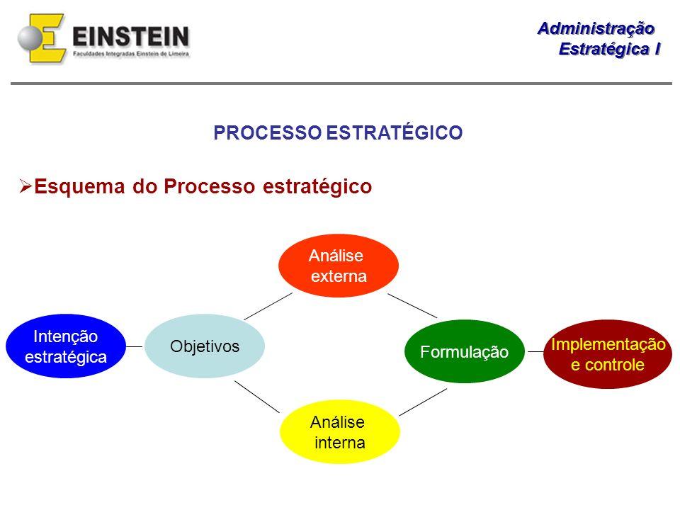 Administração Estratégica I Administração Estratégica I PROCESSO ESTRATÉGICO Esquema do Processo estratégico Intenção estratégica Objetivos Análise ex