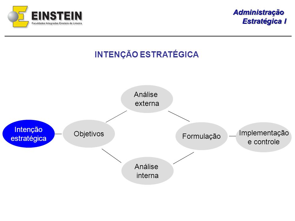 Administração Estratégica I Administração Estratégica I INTENÇÃO ESTRATÉGICA Intenção estratégica Objetivos Análise externa Análise interna Formulação