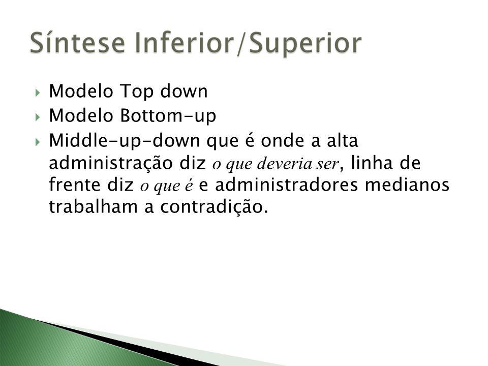 Modelo Top down Modelo Bottom-up Middle-up-down que é onde a alta administração diz o que deveria ser, linha de frente diz o que é e administradores medianos trabalham a contradição.