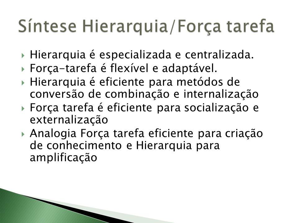 Hierarquia é especializada e centralizada. Força-tarefa é flexível e adaptável. Hierarquia é eficiente para metódos de conversão de combinação e inter