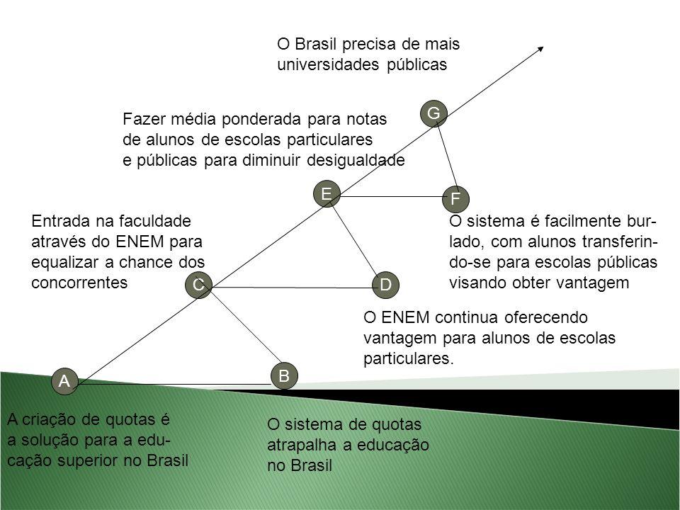 A A criação de quotas é a solução para a edu- cação superior no Brasil O sistema de quotas atrapalha a educação no Brasil C Entrada na faculdade através do ENEM para equalizar a chance dos concorrentes D O ENEM continua oferecendo vantagem para alunos de escolas particulares.