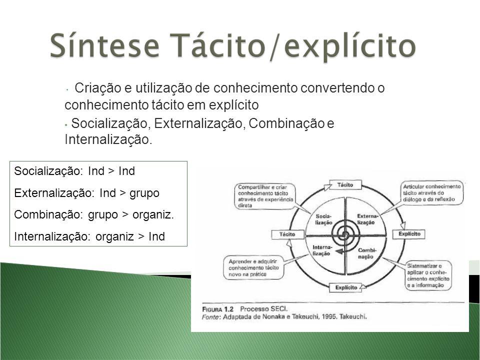 Criação e utilização de conhecimento convertendo o conhecimento tácito em explícito Socialização, Externalização, Combinação e Internalização.