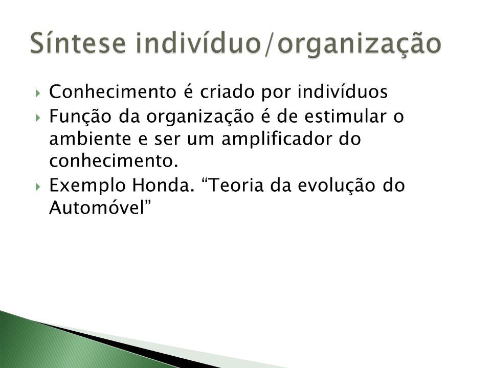 Conhecimento é criado por indivíduos Função da organização é de estimular o ambiente e ser um amplificador do conhecimento. Exemplo Honda. Teoria da e