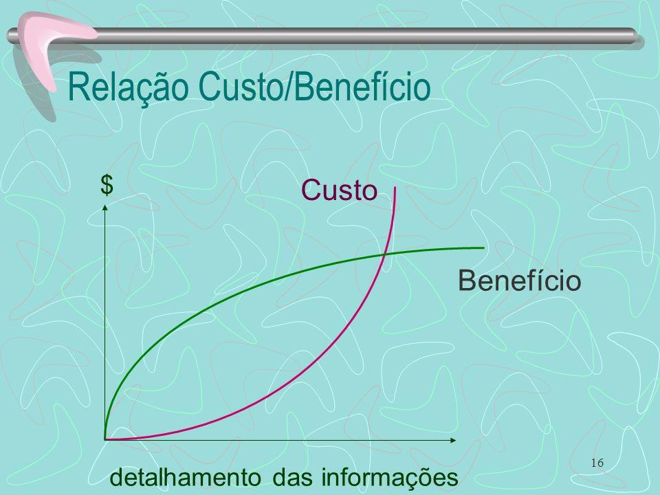 16 Relação Custo/Benefício Custo Benefício detalhamento das informações $