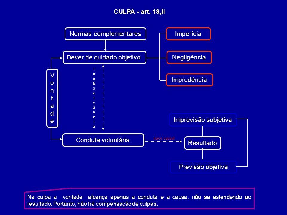 CULPA - art. 18,II Na culpa a vontade alcança apenas a conduta e a causa, não se estendendo ao resultado. Portanto, não há compensação de culpas. Impr