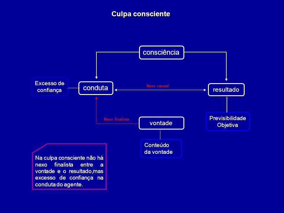 Culpa consciente resultado conduta Conteúdo da vontade Nexo finalista Nexo causal Previsibilidade Objetiva consciência vontade Excesso de confiança Na