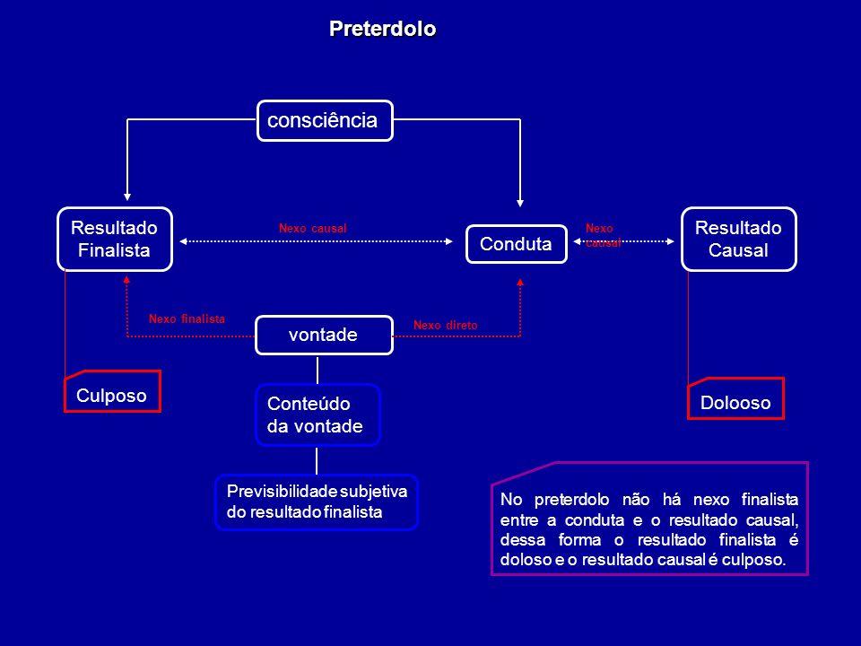 Preterdolo Resultado Finalista Conteúdo da vontade Nexo finalista Nexo causal Previsibilidade subjetiva do resultado finalista consciência vontade Nex