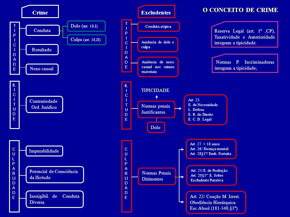 O CONCEITO DE CRIME Excludentes Dolo (a rt. 18,I) Culpa (art. 18,II) TIPICIDADETIPICIDADE Conduta Resultado Nexo causal IL I C I T U D E Contrariedade