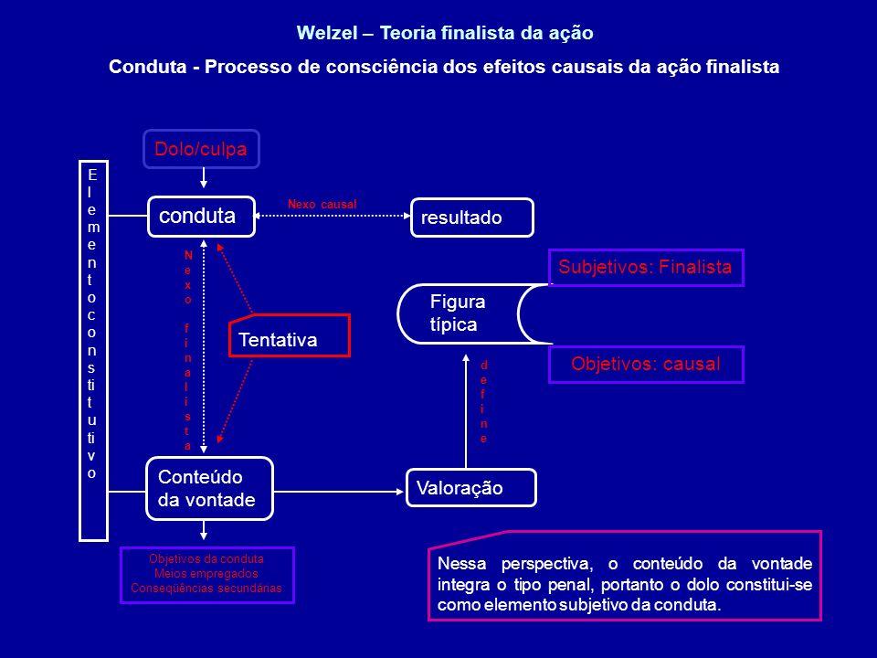 Welzel – Teoria finalista da ação resultado Conduta - Processo de consciência dos efeitos causais da ação finalista conduta Conteúdo da vontade E l e