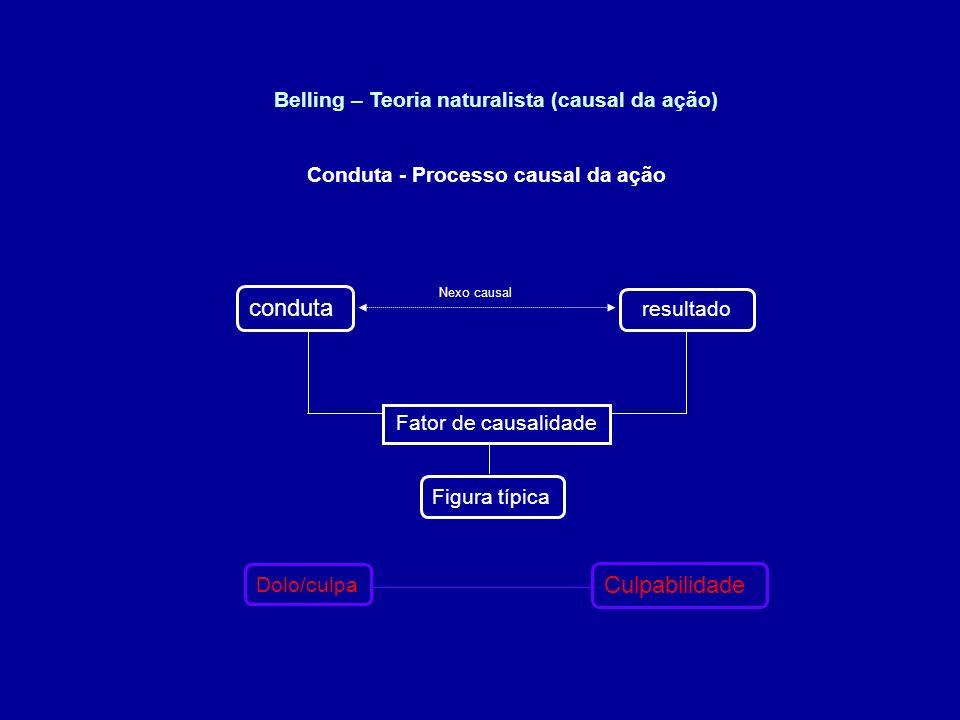 resultado Conduta - Processo causal da ação conduta Figura típica Fator de causalidade Nexo causal Belling – Teoria naturalista (causal da ação) Culpa