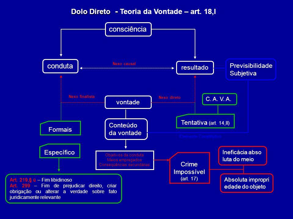 Dolo Direto - Dolo Direto - Teoria da Vontade – art. 18,I Art. 219,§ ú – Fim libidinoso Art. 299 – Fim de prejudicar direito, criar obrigação ou alter