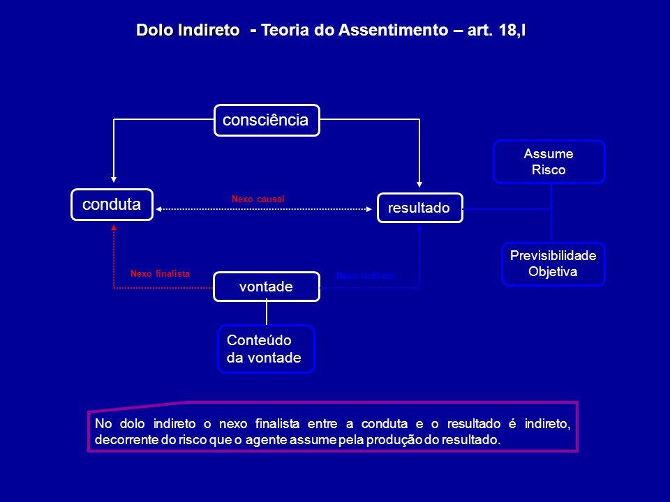 Dolo Indireto - Dolo Indireto - Teoria do Assentimento – art. 18,I resultado conduta Conteúdo da vontade Nexo finalista Nexo causal Previsibilidade Ob