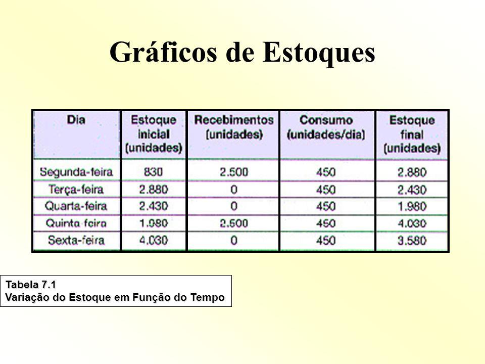 Gráficos de Estoques Tabela 7.1 Variação do Estoque em Função do Tempo
