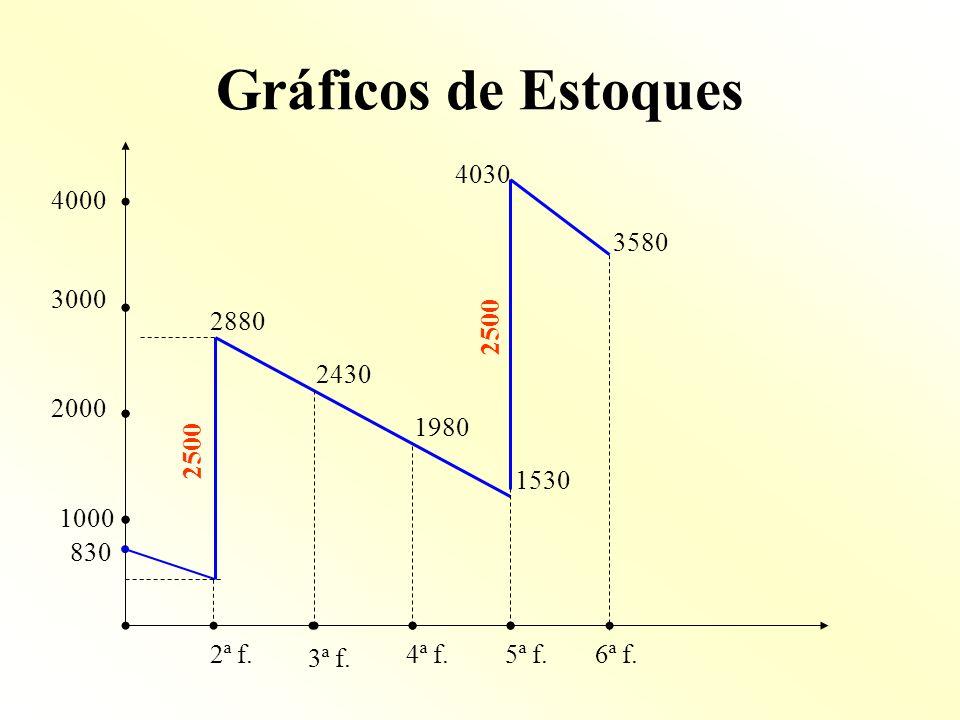 Gráficos de Estoques 1000 3000 2000 830 4000 2ª f. 3ª f. 5ª f.4ª f.6ª f. 2880 2430 1980 4030 3580 1530 2500