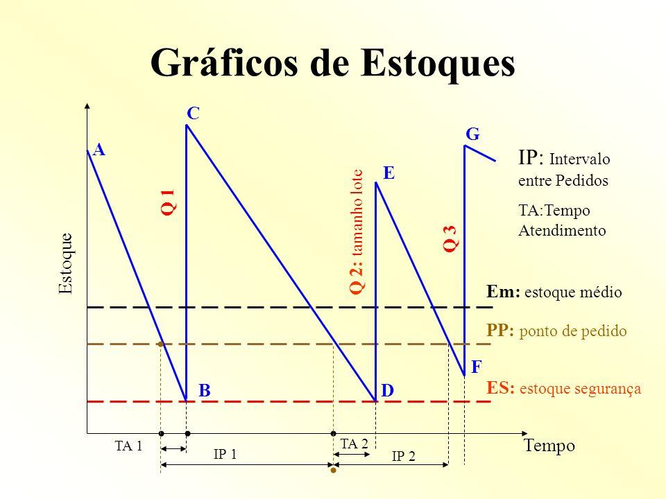 Gráficos de Estoques C A BD Estoque TA 1 IP 1 E F PP: ponto de pedido Q 1 Q 3 Em: estoque médio ES: estoque segurança Q 2: tamanho lote G TA 2 IP 2 Te