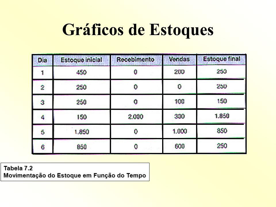 Gráficos de Estoques Tabela 7.2 Movimentação do Estoque em Função do Tempo