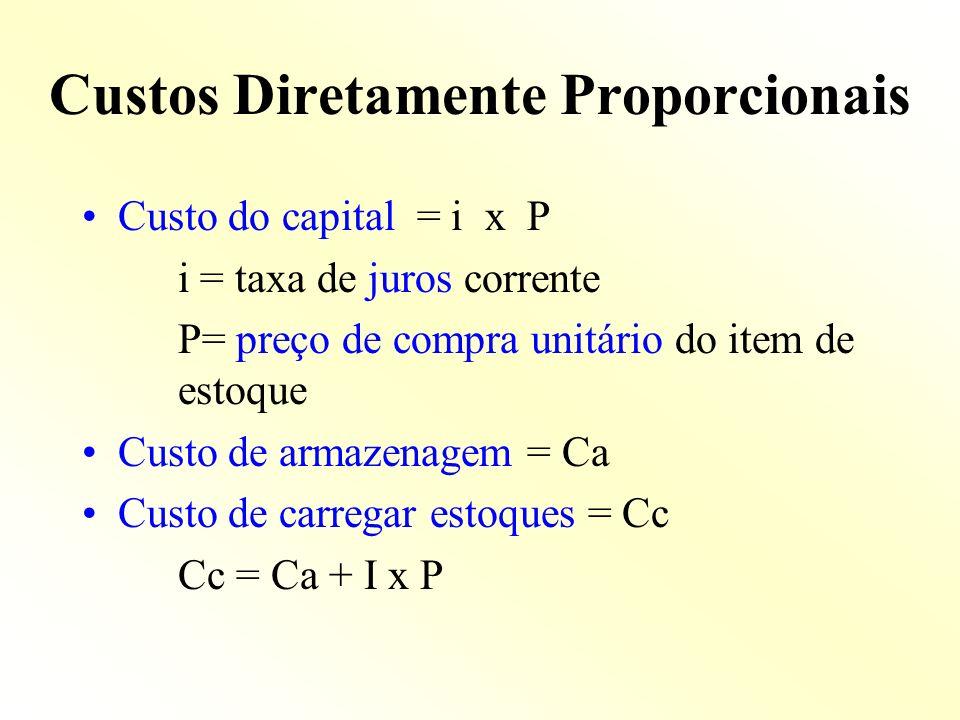 Custos Diretamente Proporcionais Custo do capital = i x P i = taxa de juros corrente P= preço de compra unitário do item de estoque Custo de armazenag