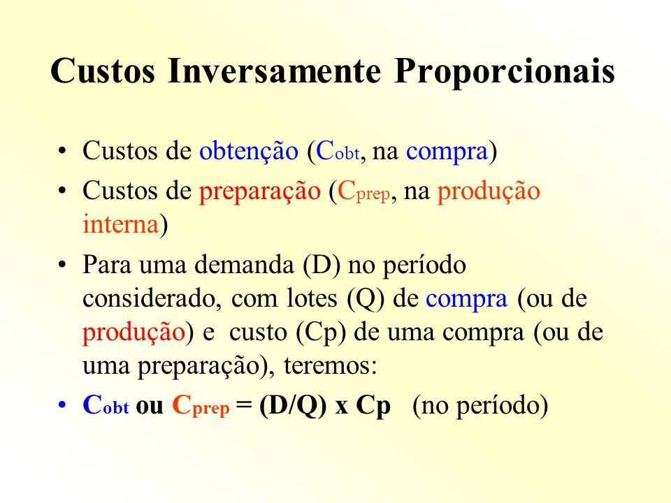 Custos Inversamente Proporcionais Custos de obtenção (C obt, na compra) Custos de preparação (C prep, na produção interna) Para uma demanda (D) no per