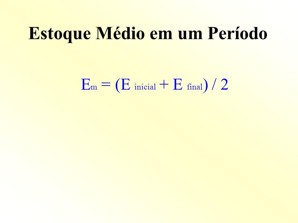 Estoque Médio em um Período E m = (E inicial + E final ) / 2