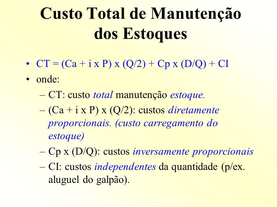 Custo Total de Manutenção dos Estoques CT = (Ca + i x P) x (Q/2) + Cp x (D/Q) + CI onde: –CT: custo total manutenção estoque. –(Ca + i x P) x (Q/2): c