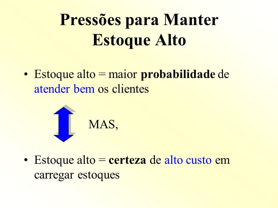 Pressões para Manter Estoque Alto Estoque alto = maior probabilidade de atender bem os clientes MAS, Estoque alto = certeza de alto custo em carregar
