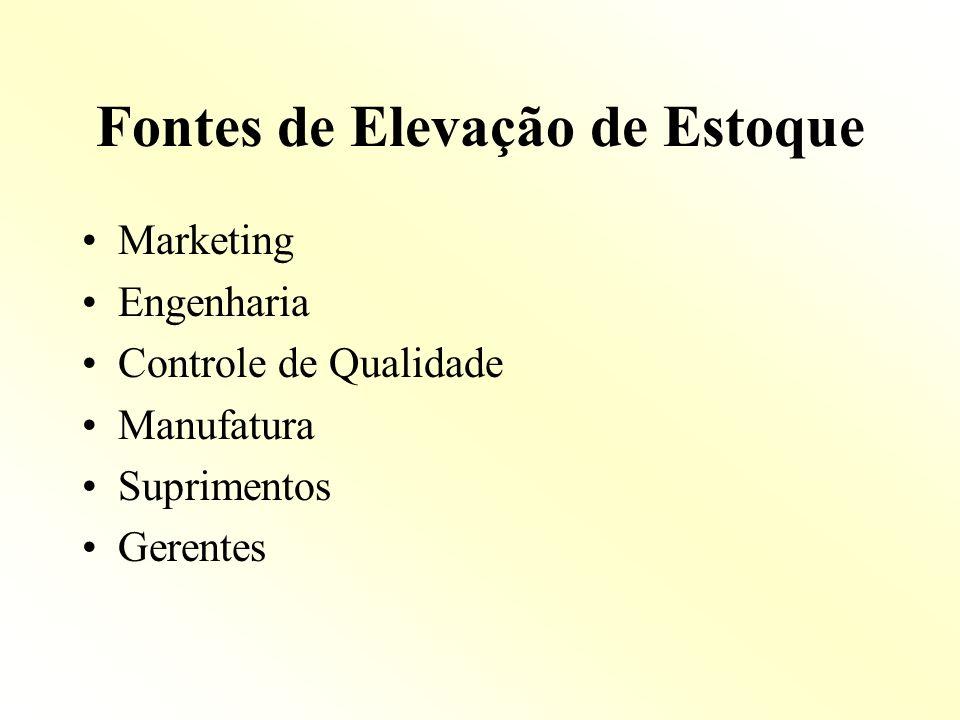 Fontes de Elevação de Estoque Marketing Engenharia Controle de Qualidade Manufatura Suprimentos Gerentes