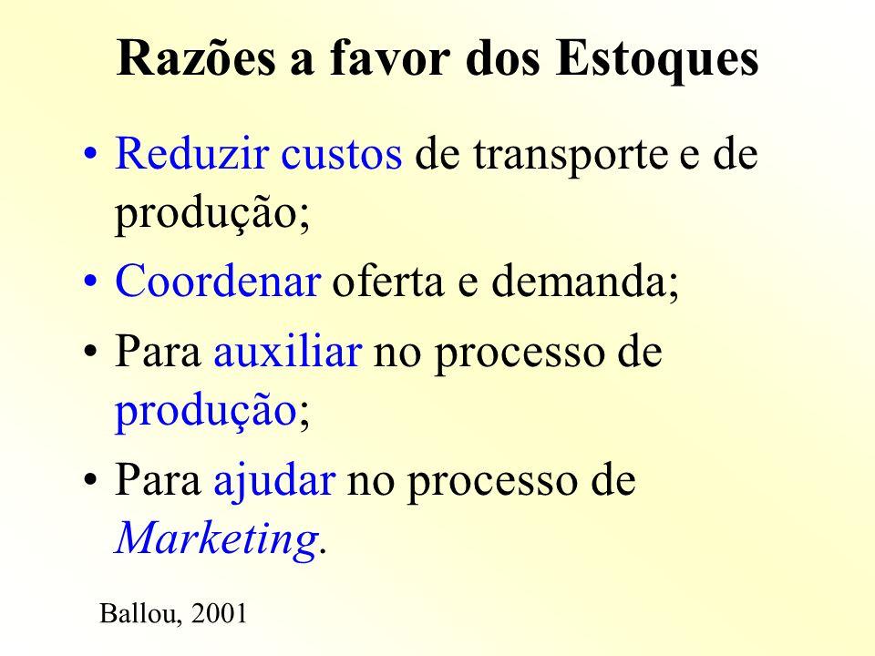 Razões a favor dos Estoques Reduzir custos de transporte e de produção; Coordenar oferta e demanda; Para auxiliar no processo de produção; Para ajudar
